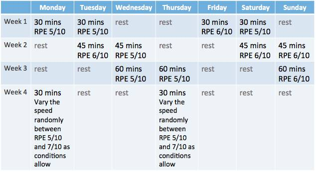 Be sure to determine your Rate of Perceived Exertion (RPE) before trying this program Source: Breaking Muscle